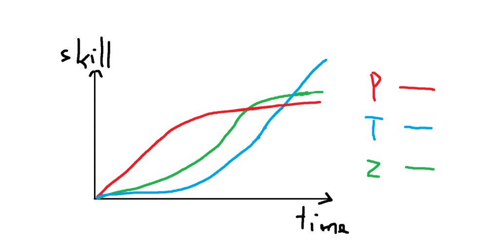 Protoss, Terran, and Zerg Graph